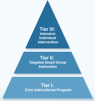 rti_pyramid